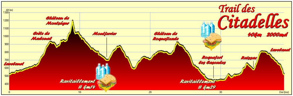 Profil Trail Citadelles 40km